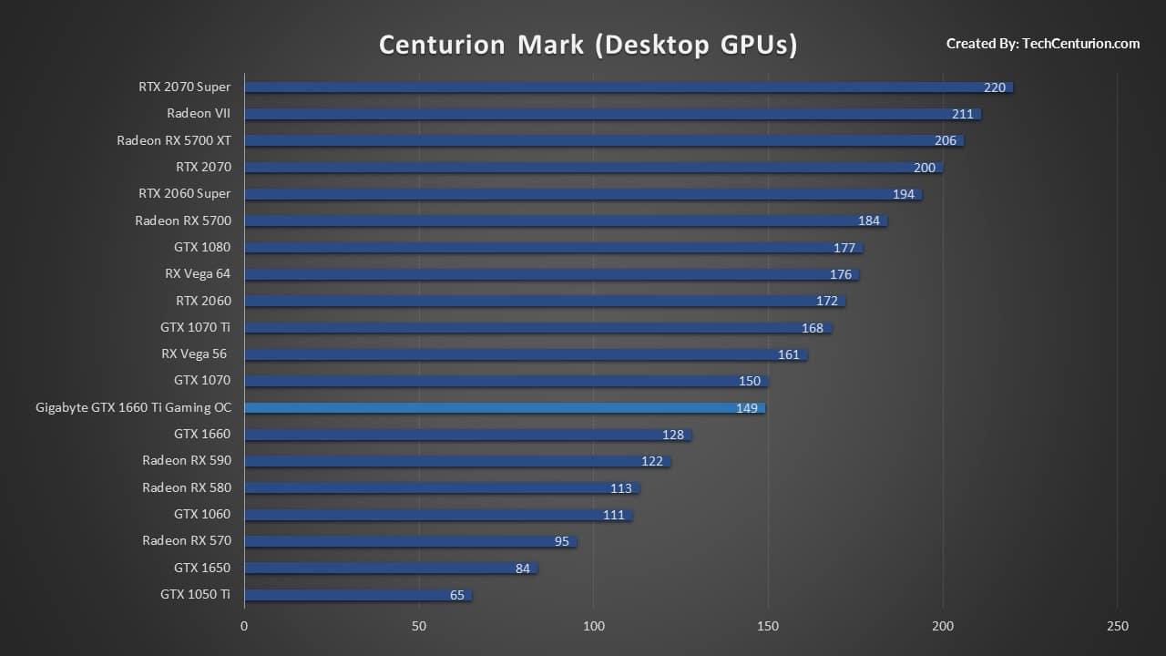 Desktop GPUs Centurion Mark