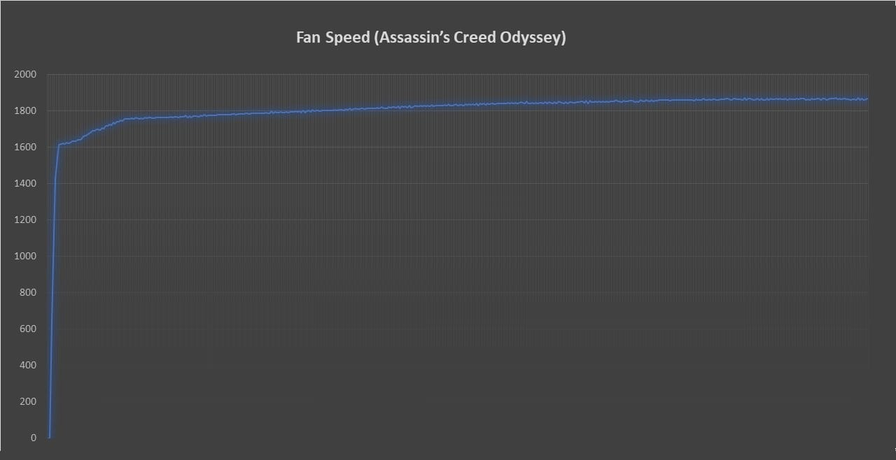 Fan Speed Assassin's Creed Odyssey