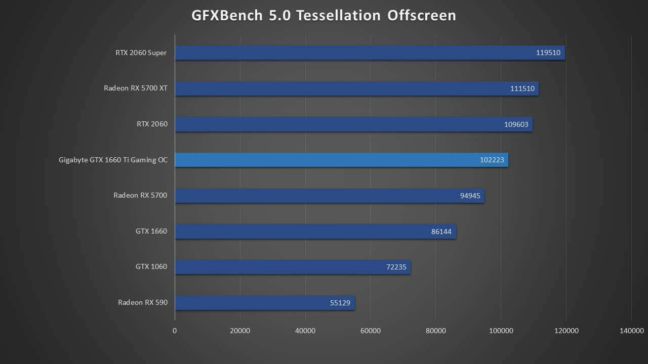 GFXBench Tessellation Offscreen