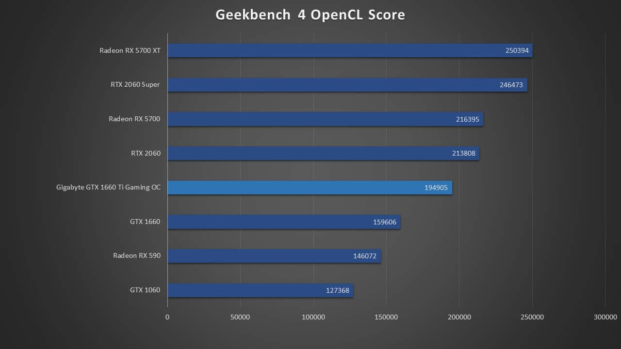 GeekBench 4 OpenCL Score