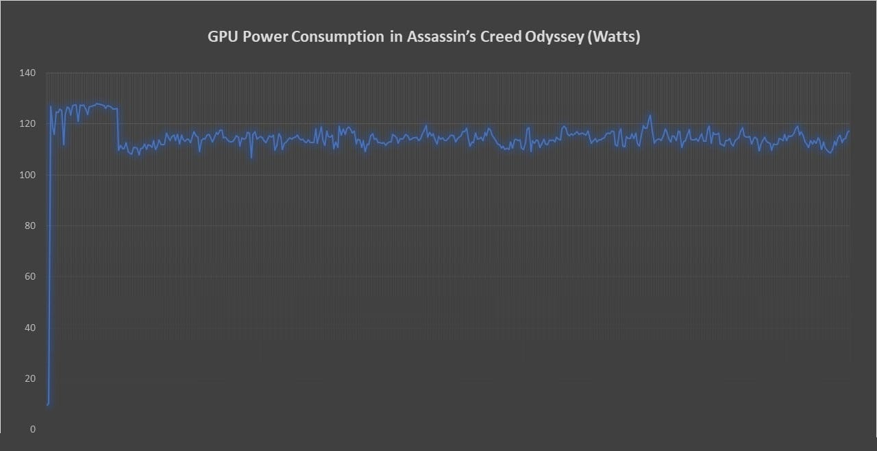 Power Consumption Assassin's Creed Odyssey