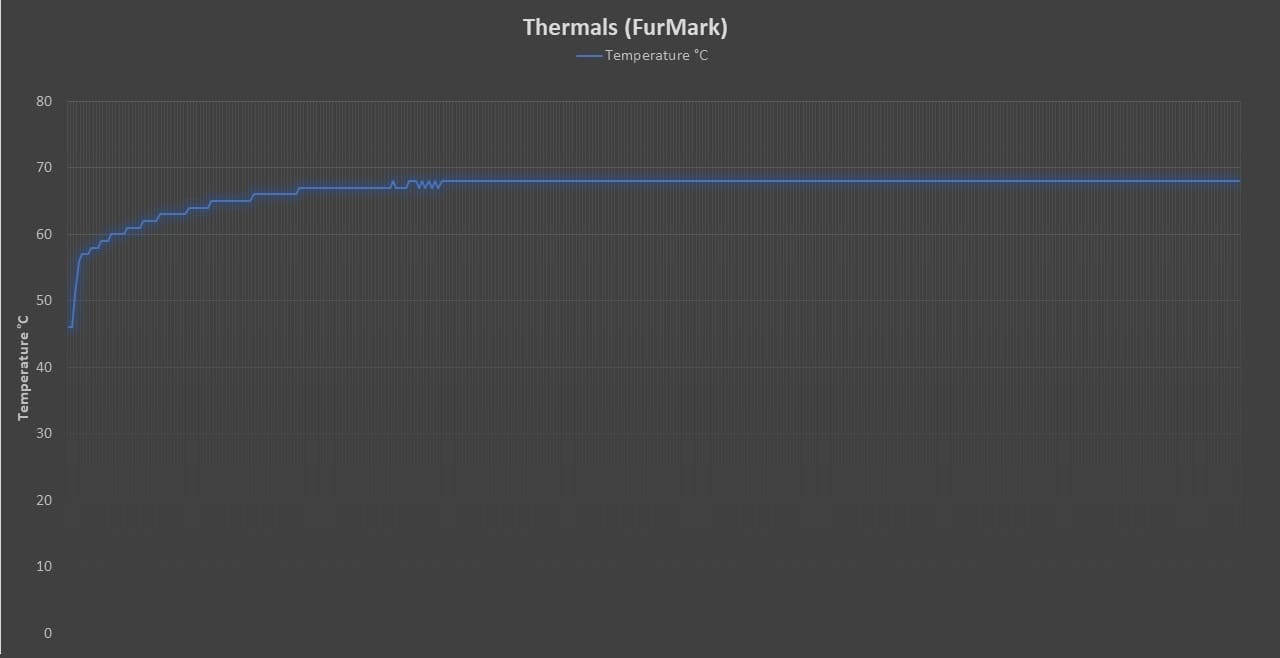 Thermal Performance FurMark
