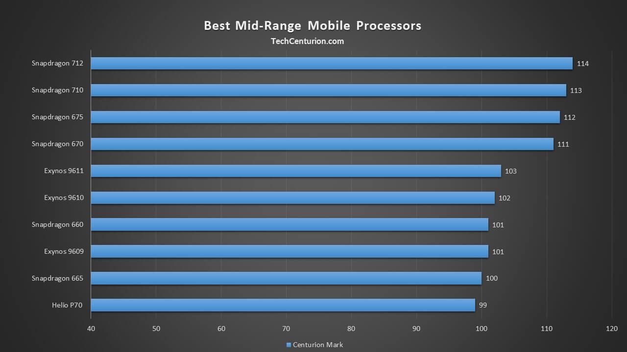 Top Mid-Range Processors