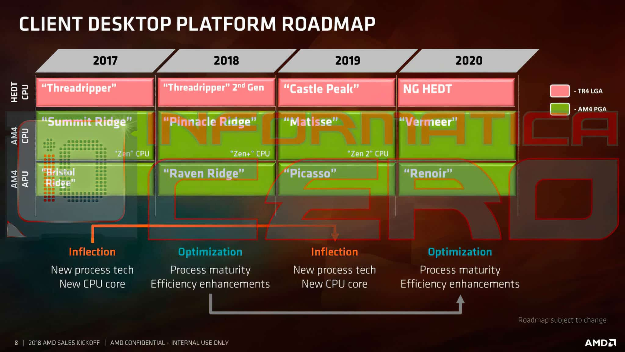 AMD Roadmap till 2020