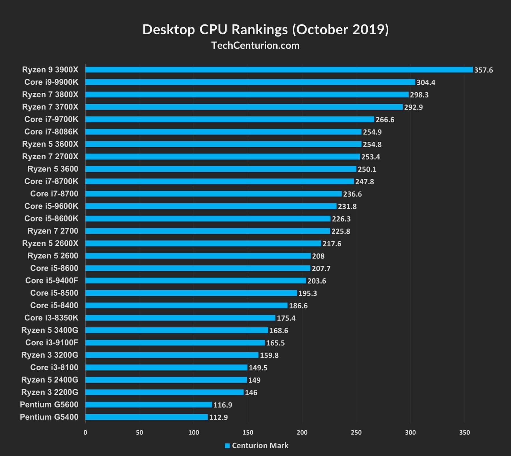 Desktop CPU Rankings