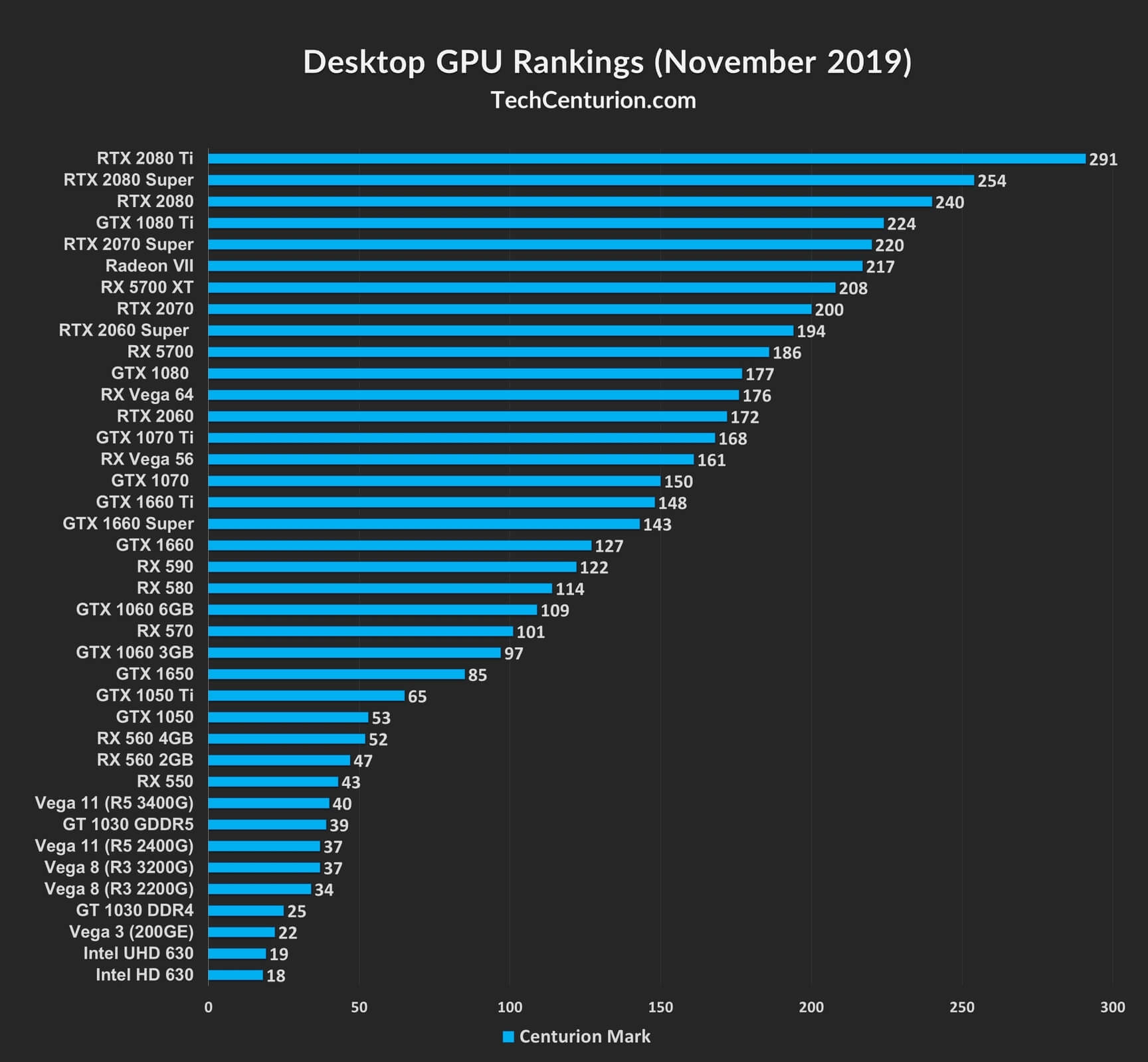 Graphics Card Ranking List 2019