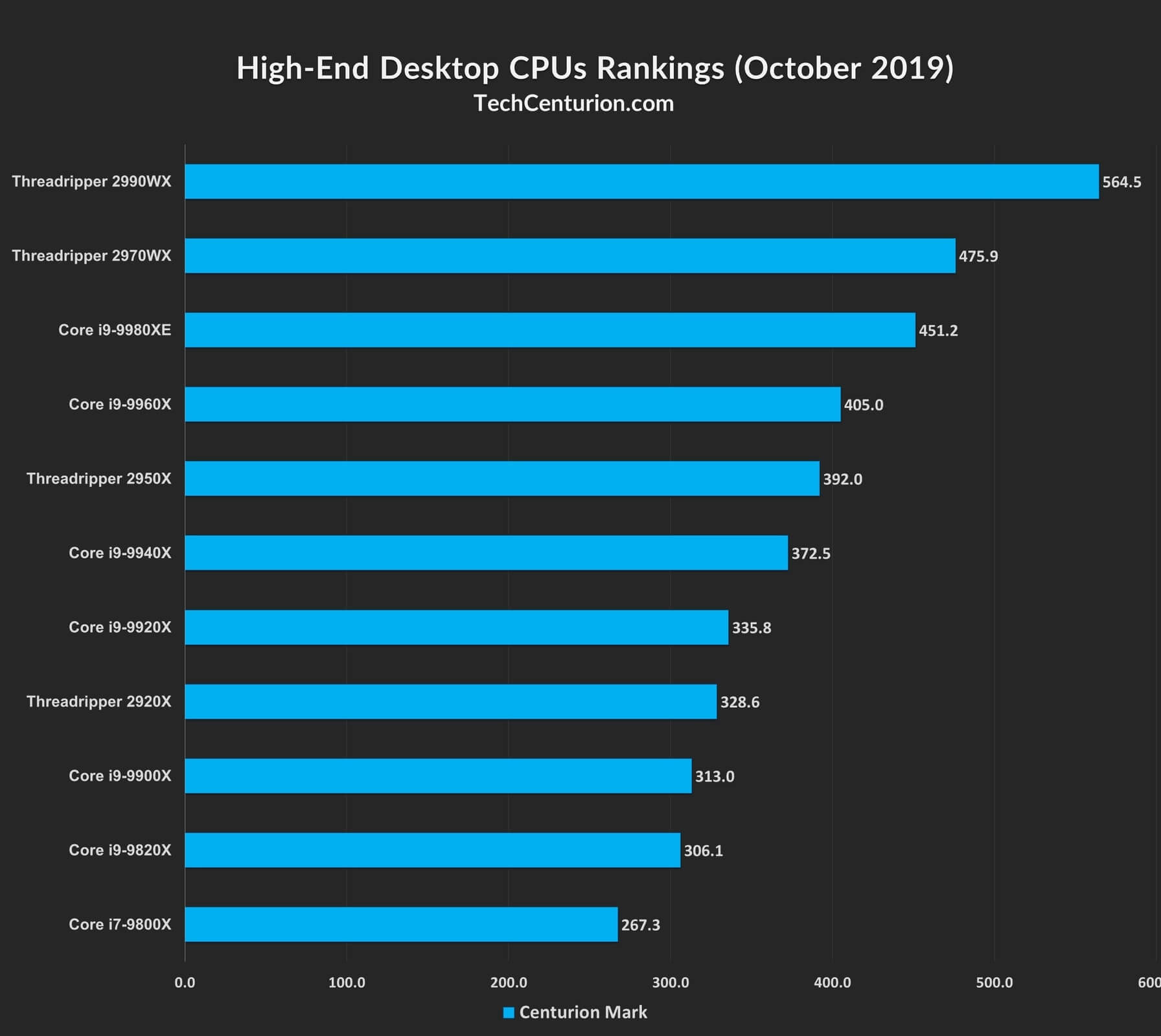 High-End Desktop (HEDT) CPU Rankings