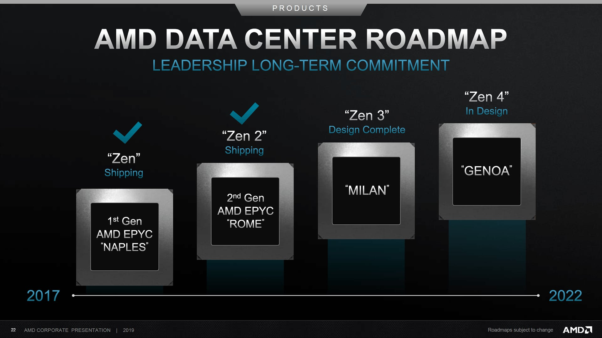 Zen 3 and Zen 4 EPYC Roadmap