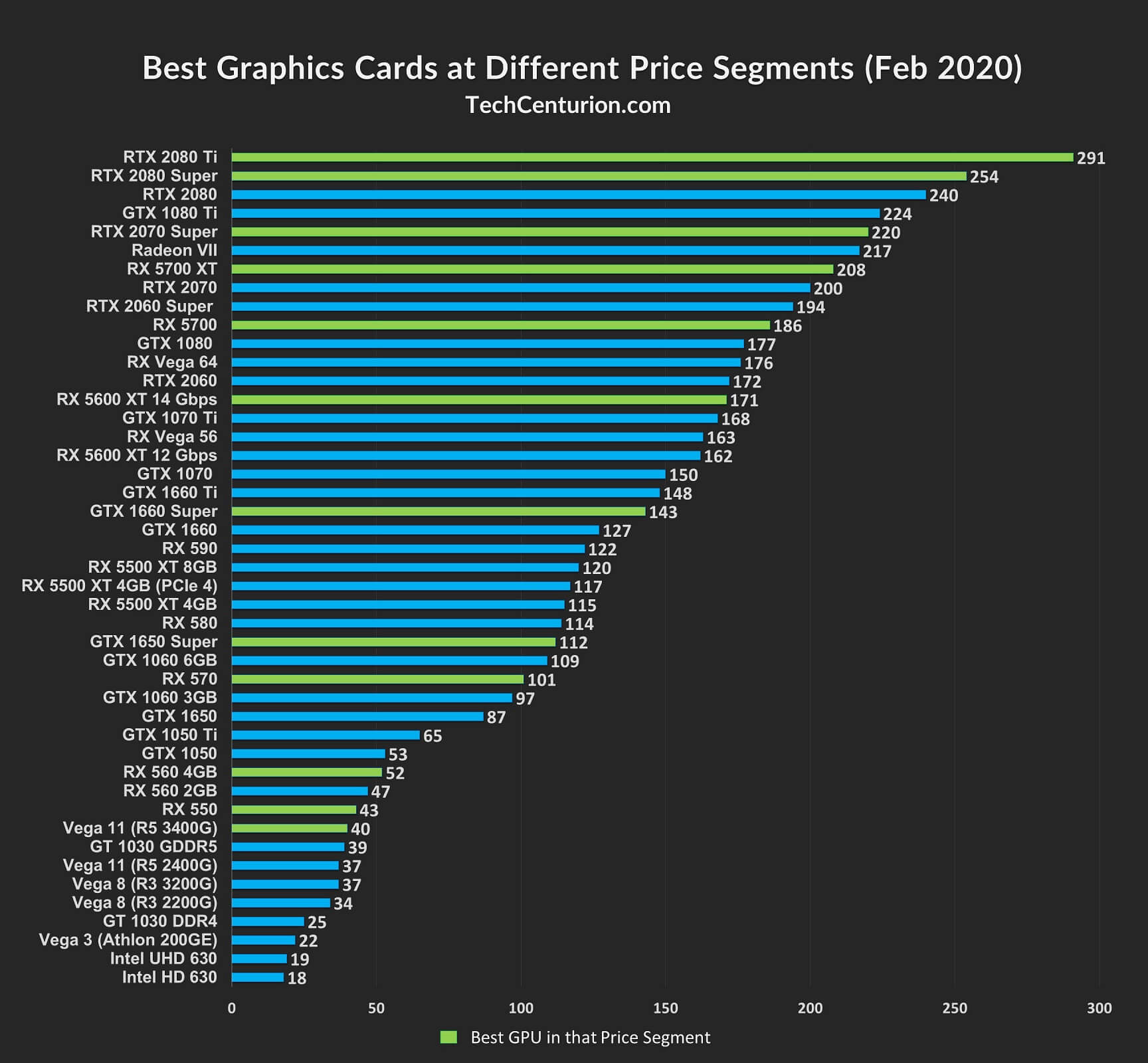 Best Graphics Card at Each Price Segment