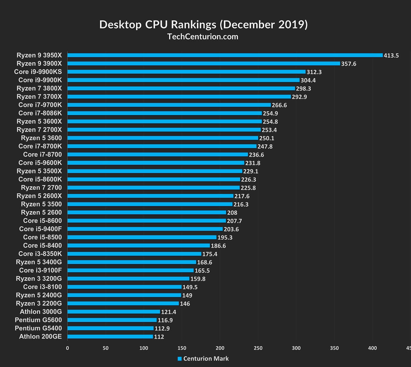 Desktop CPU Rankings