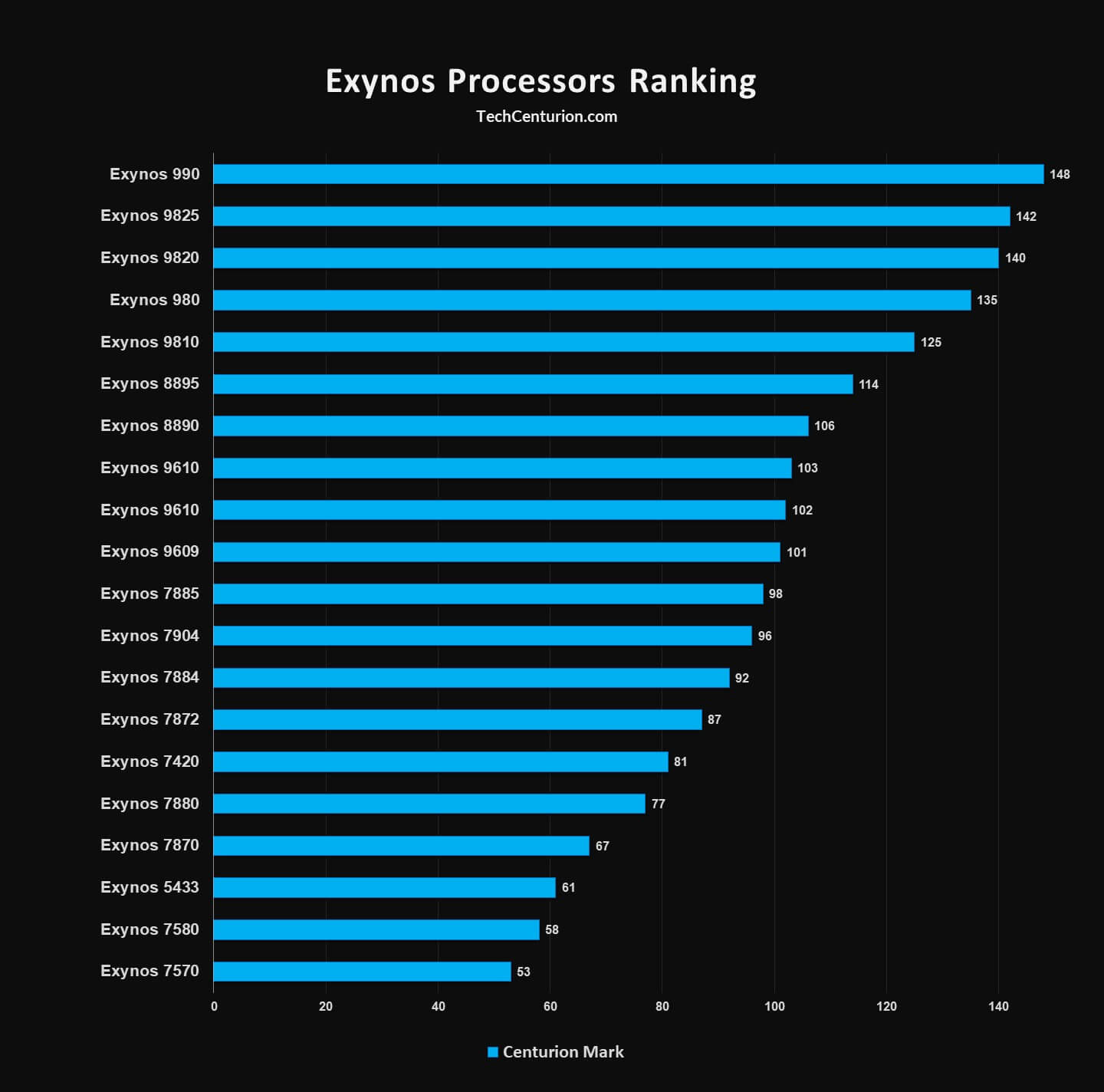 Exynos Processors Ranking