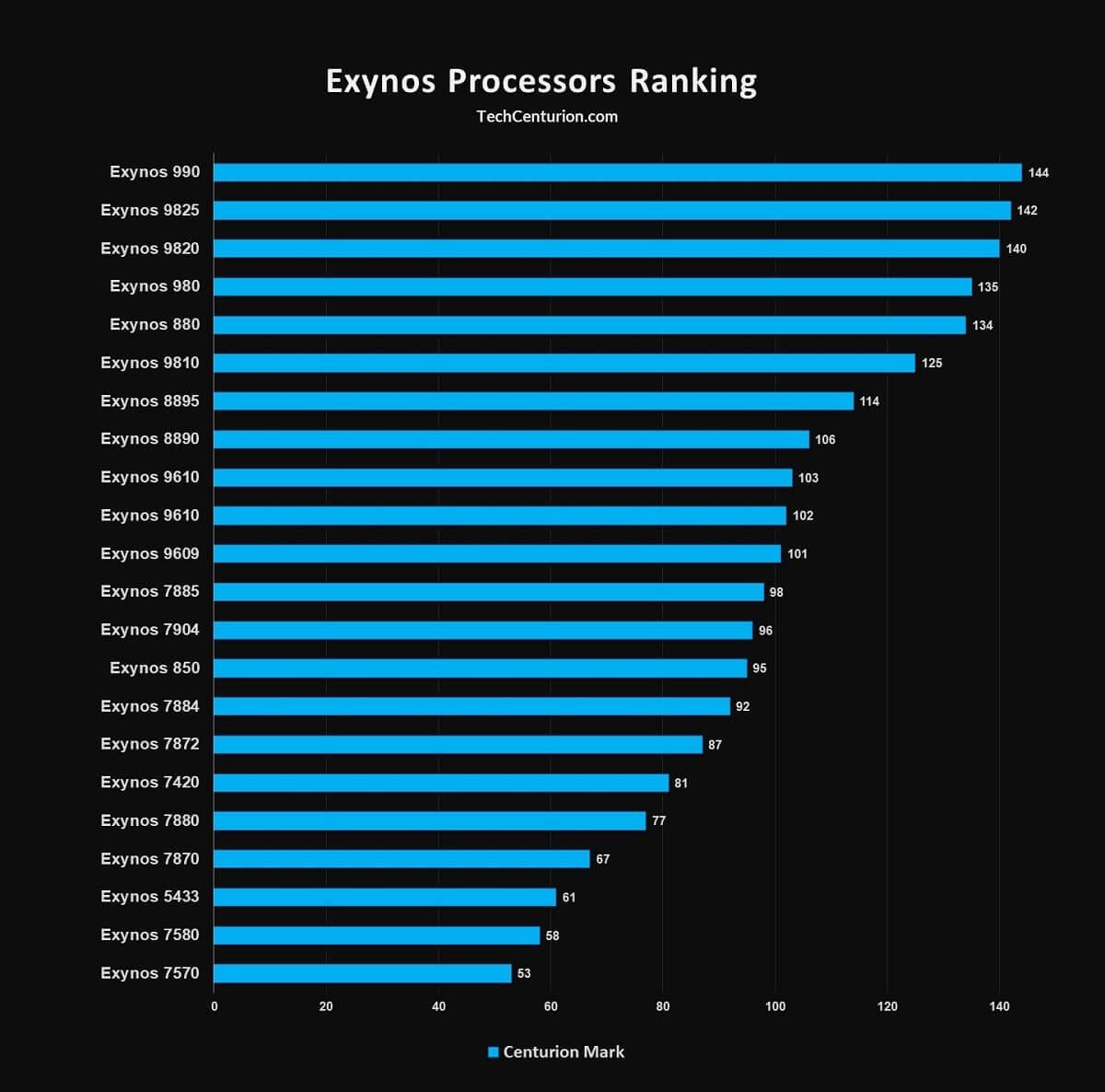 Exynos Processors Ranking
