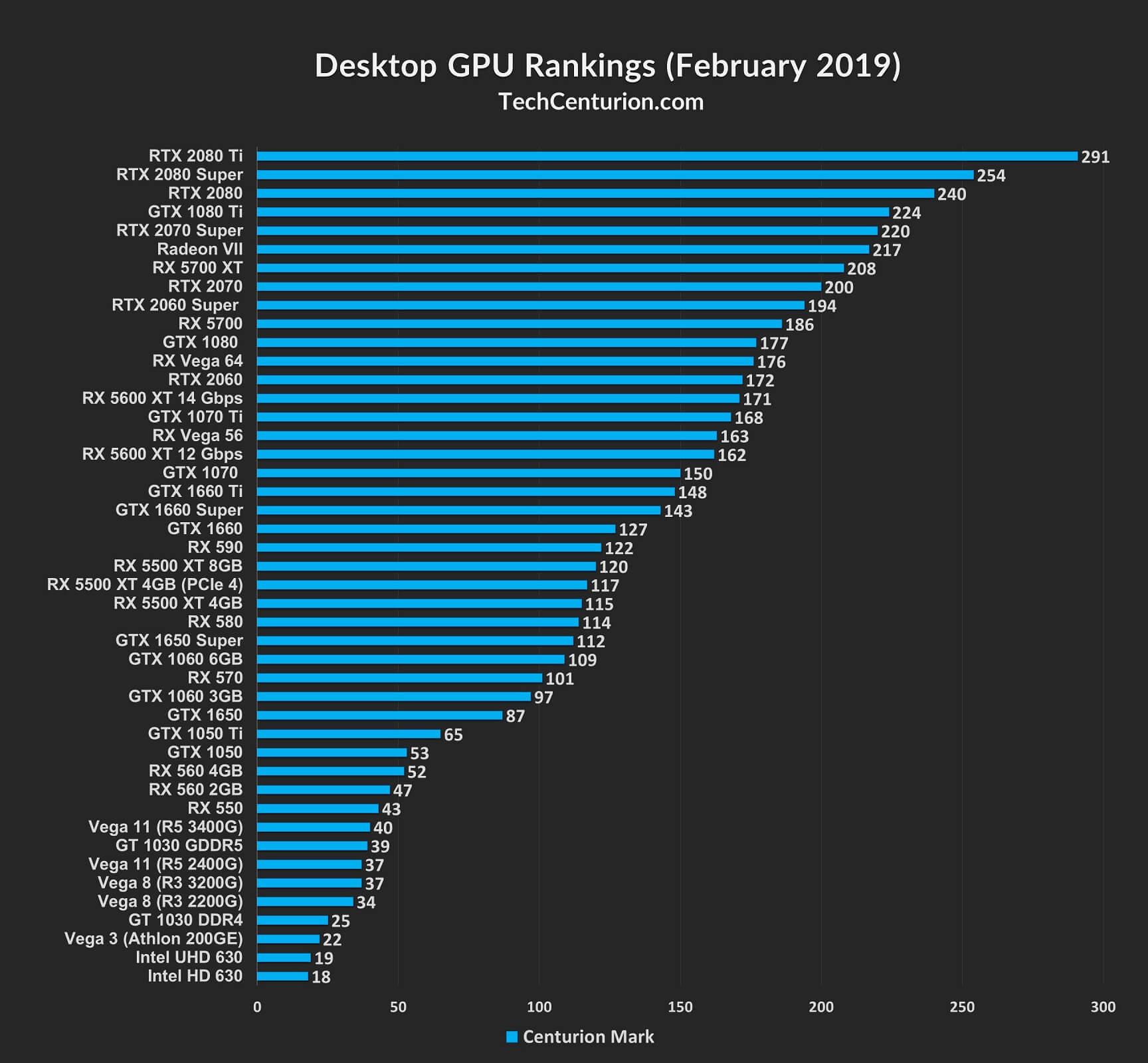 Graphics Card Ranking List