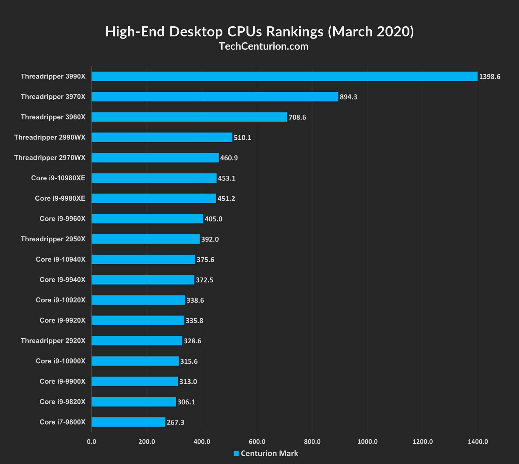 High-End Desktop (HEDT) CPU Rankings