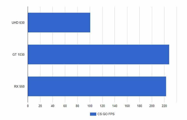 Integrated Graphics vs Discrete Graphics