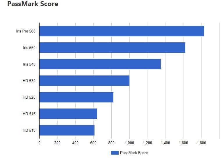 Intel HD 500 Series Passmark Score