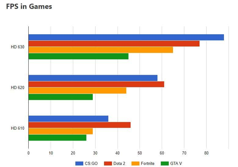 Intel HD Gaming Performance