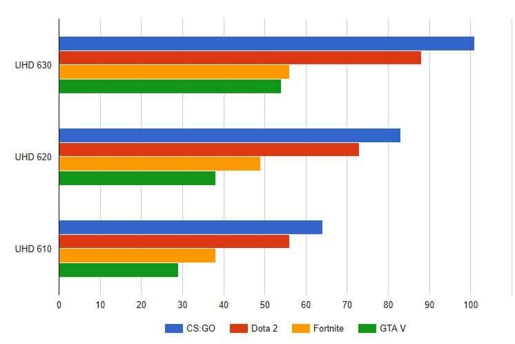 Intel UHD FPS in Games