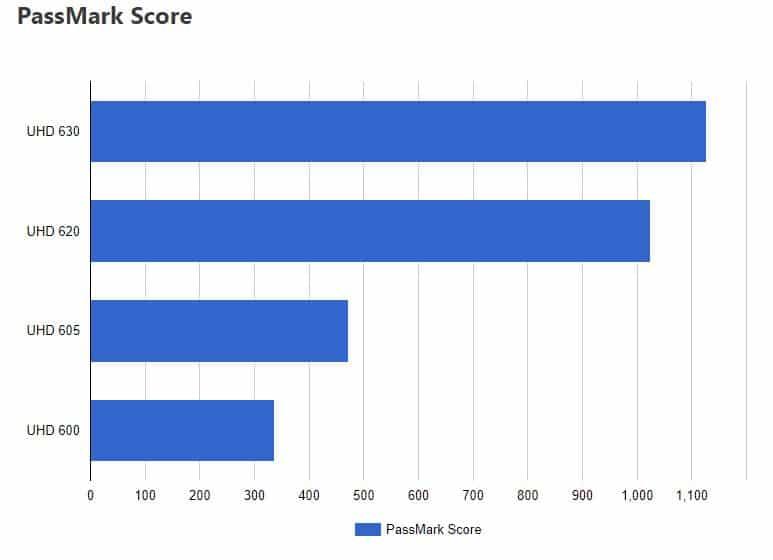 Intel UHD 600 Series Passmark Scores