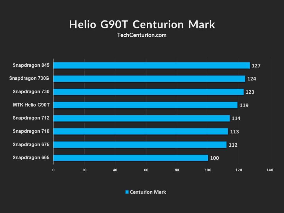 MTK Helio G90T Centurion Mark