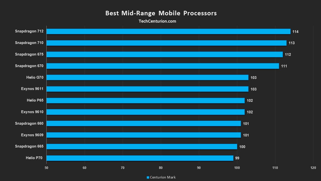 Top Mid-Range Processors