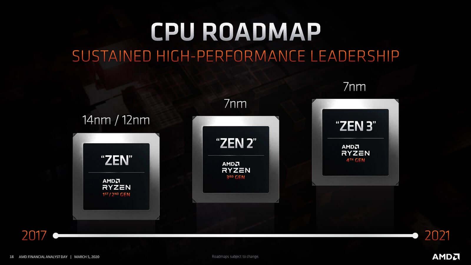 AMD CPU Roadmap