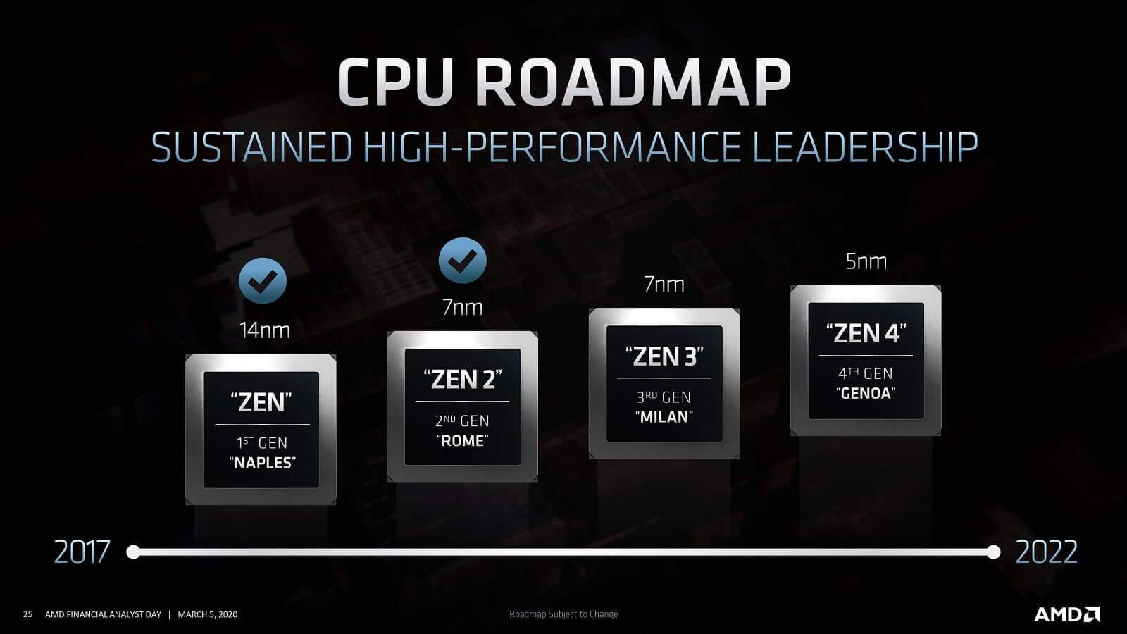 AMD Genoa Roadmap