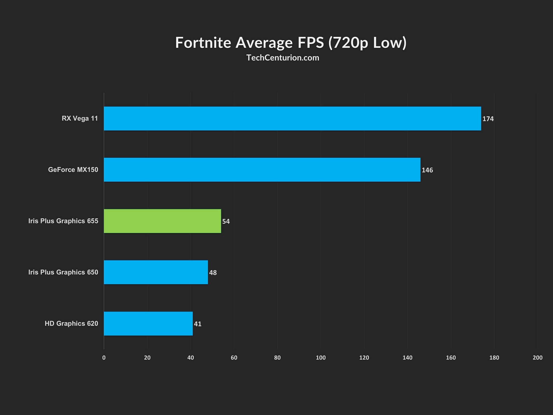 Fortnite FPS Iris Plus 655