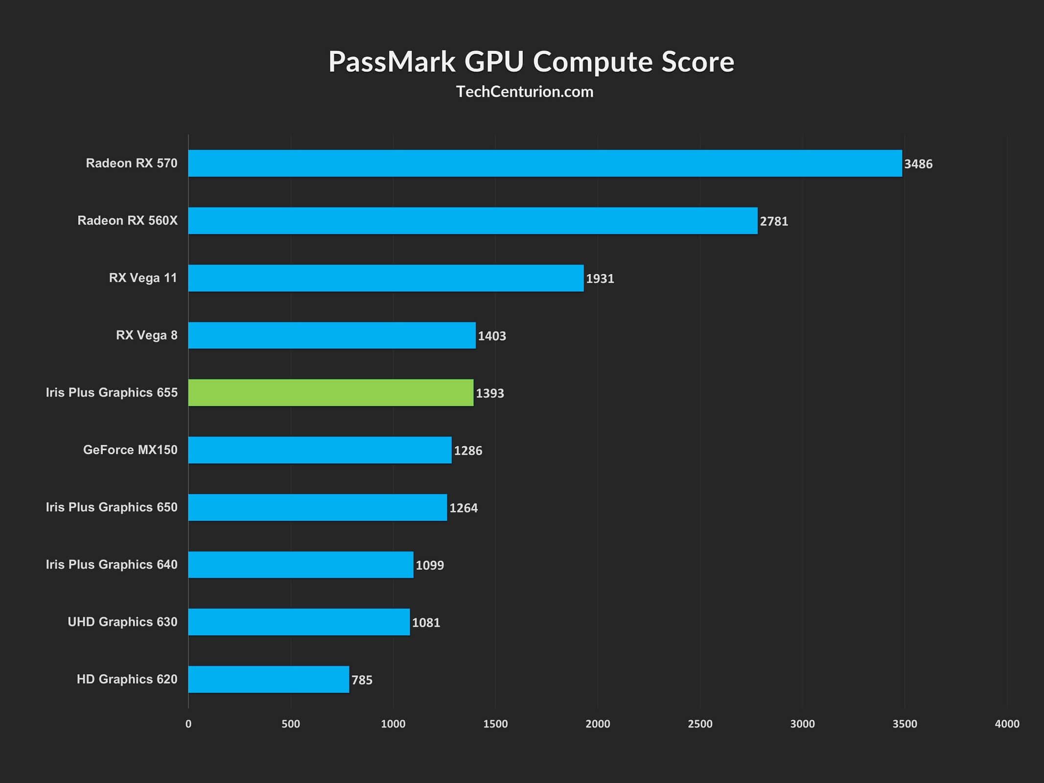 PassMark GPU Compute Score Comparison