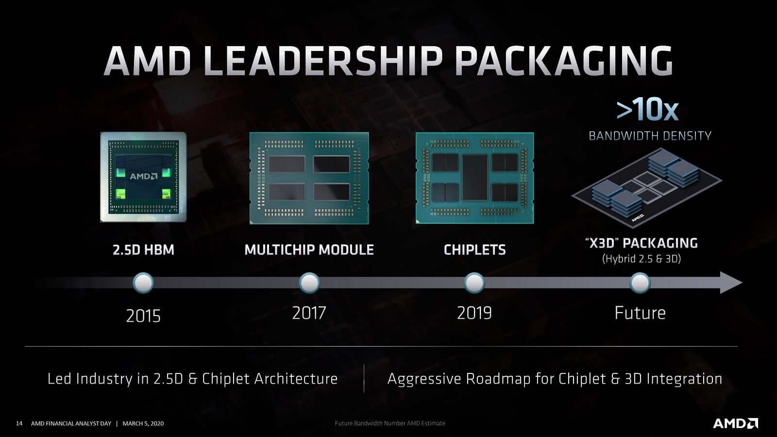 X3D Packaging