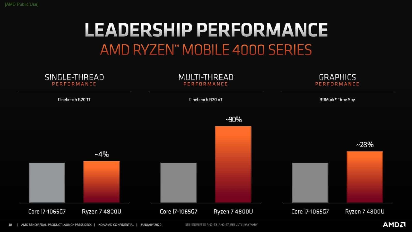 Comparison with Intel