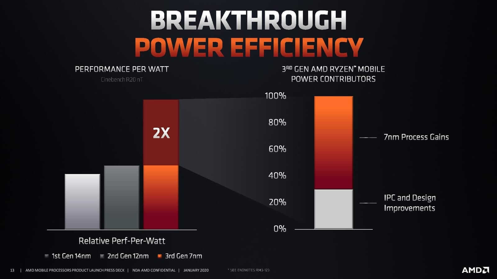 How AMD achieved 2x Performance Per Watt
