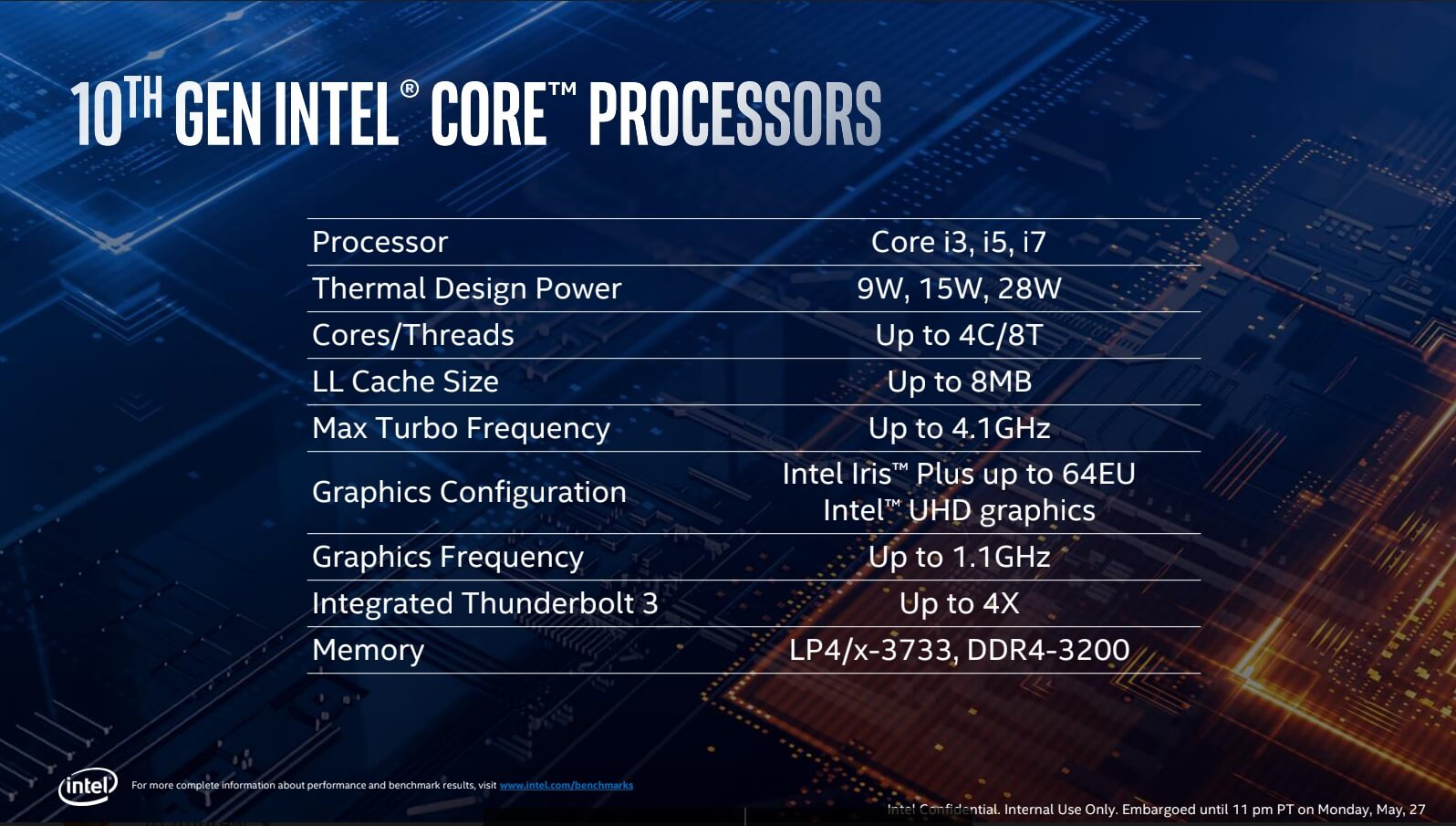 Intel Ice Lake Details