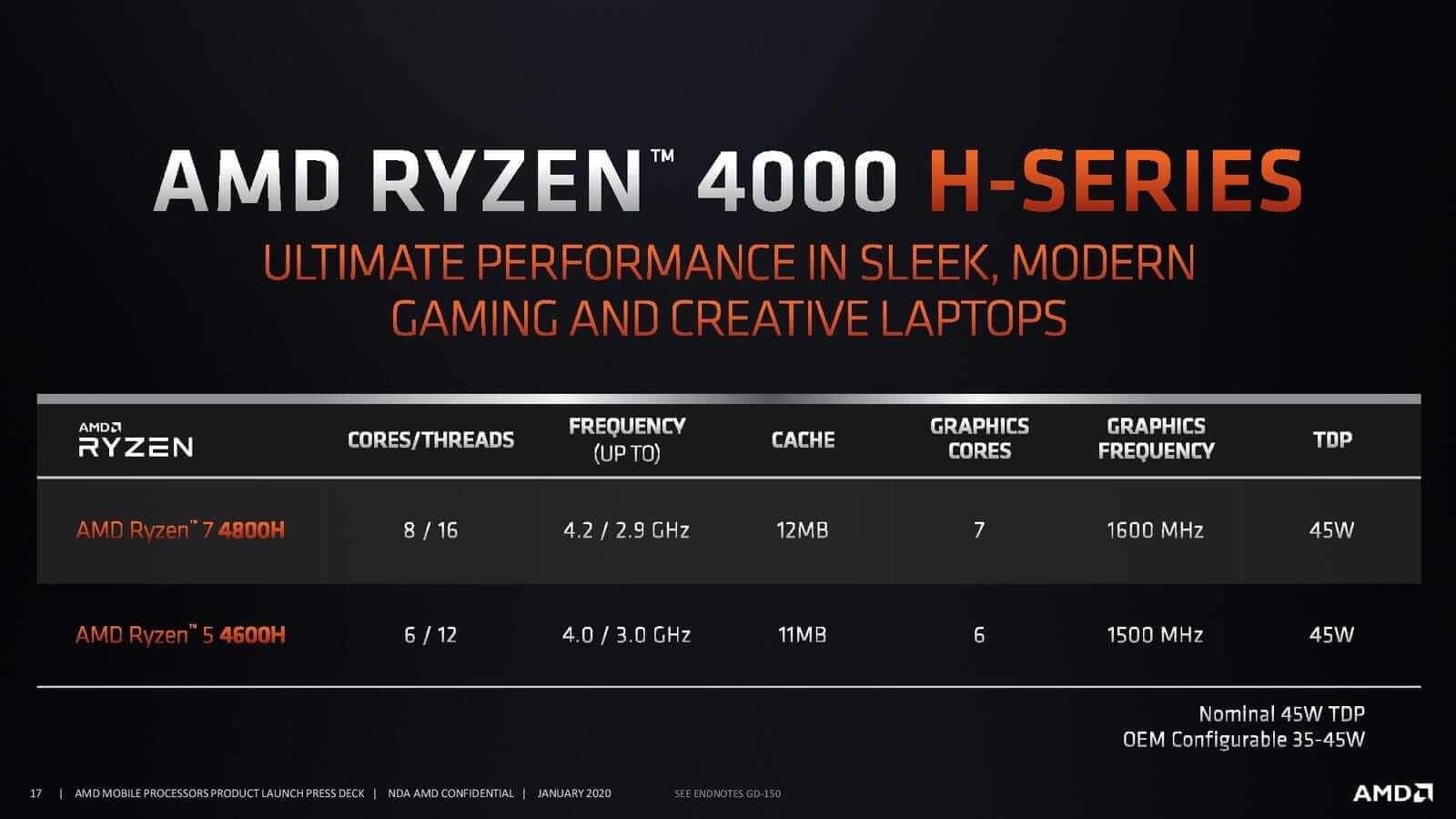 Ryzen 4000 H Series