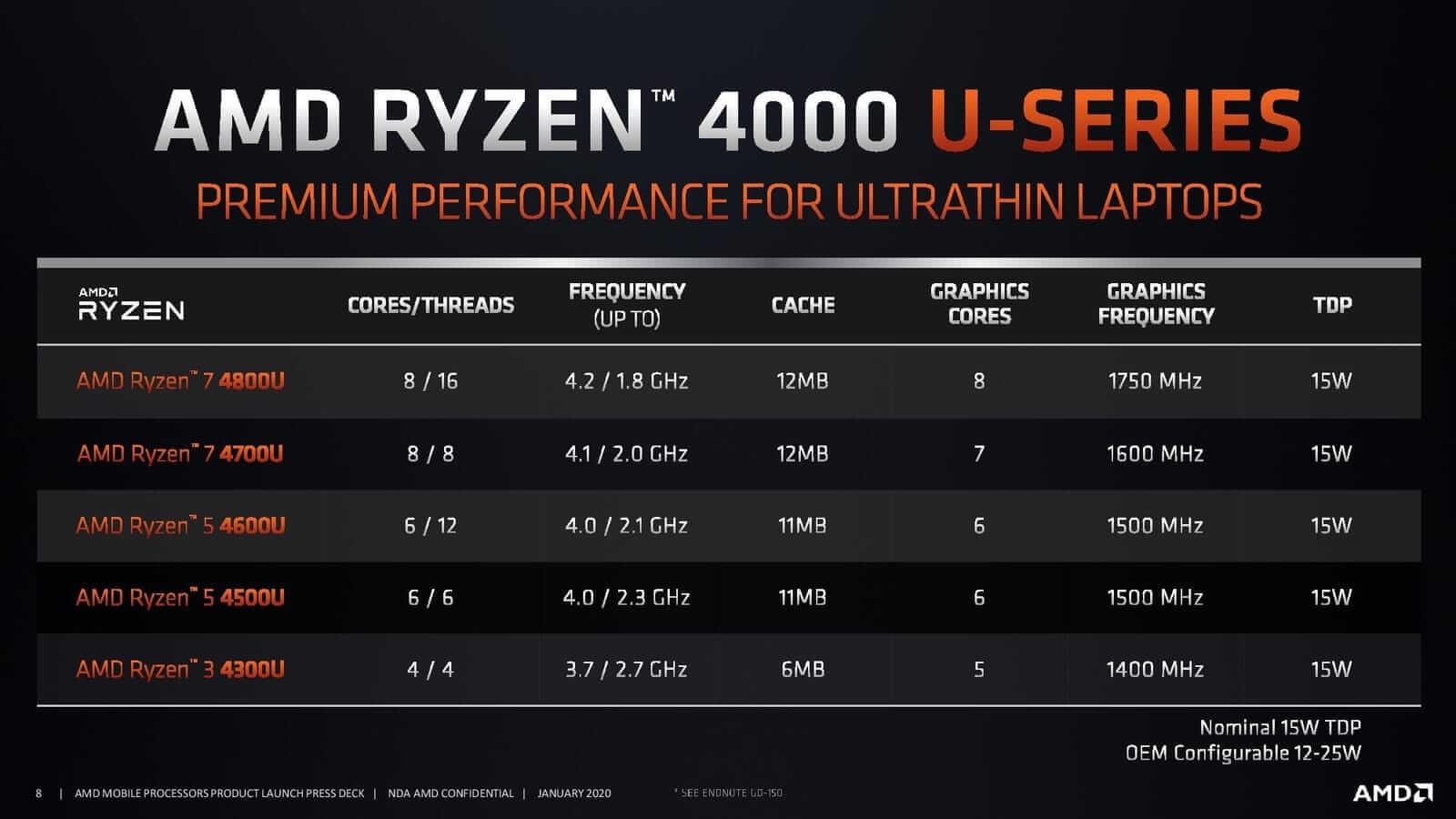 Ryzen 4000 U Series