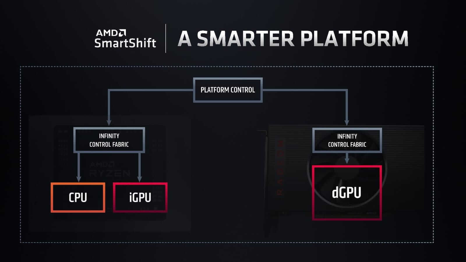 AMD Smartshift Technology
