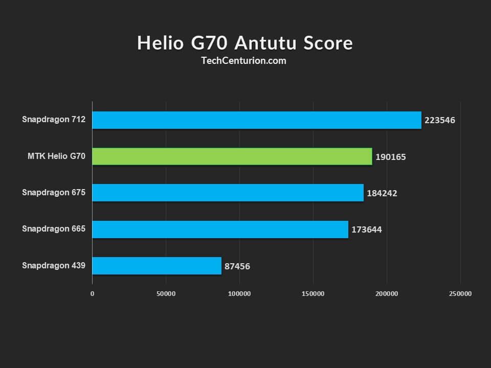Helio G70 Antutu Score