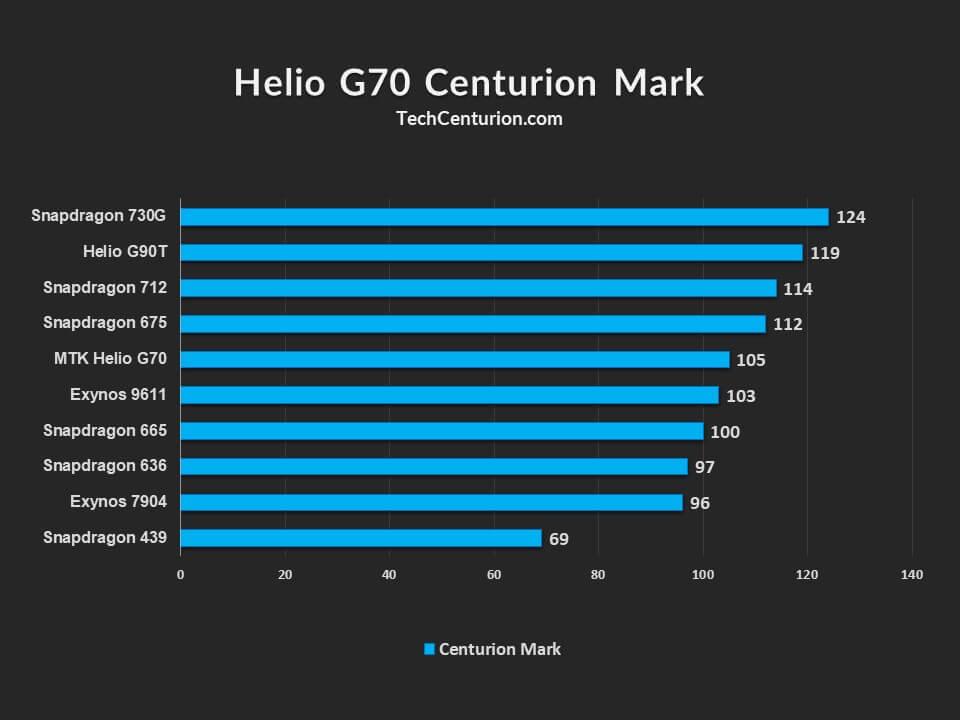 Helio G70 Centurion Mark