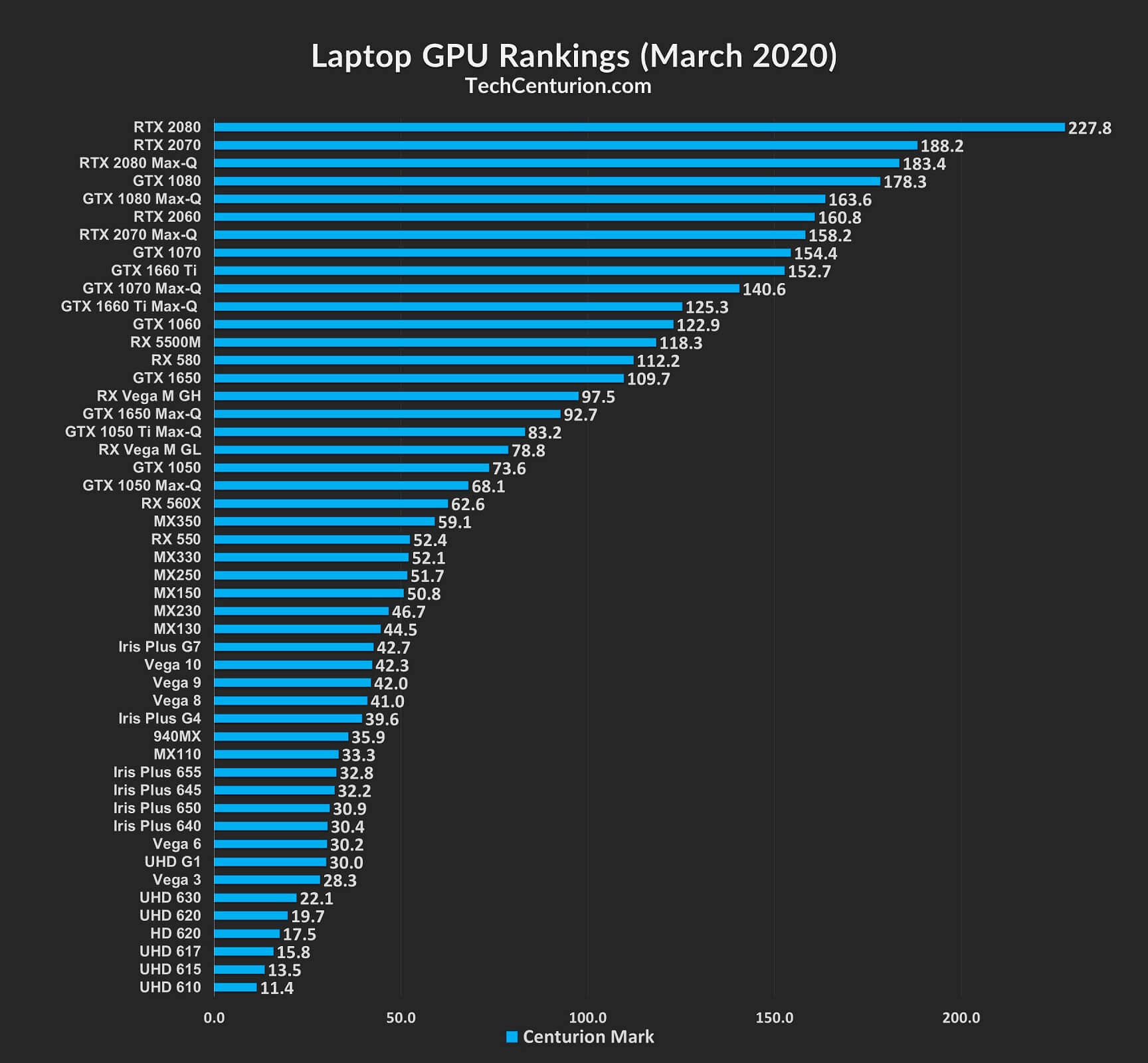 Laptop GPU Rankings