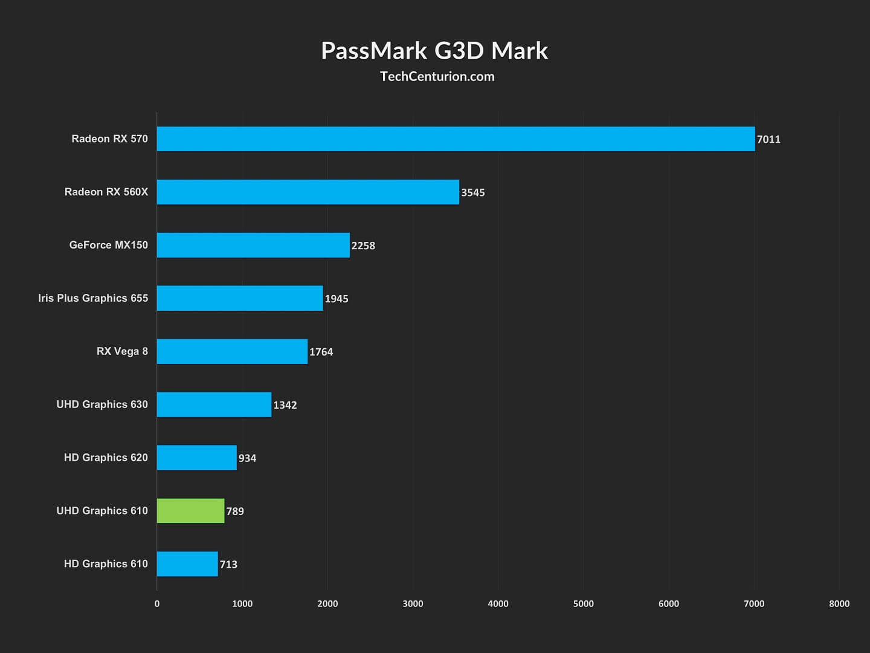 UHD 610 PassMark G3D
