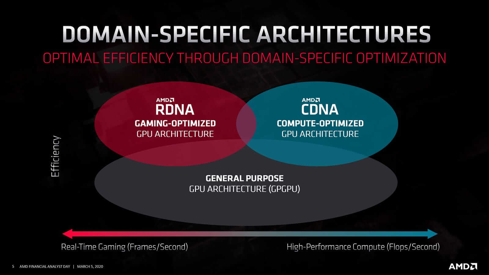 AMD CDNA & RDNA Split