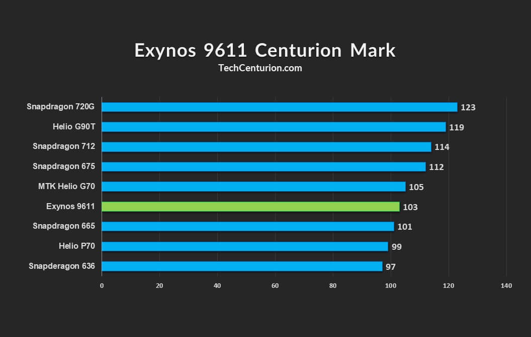 Centurion Mark of Exynos 9611 SOC