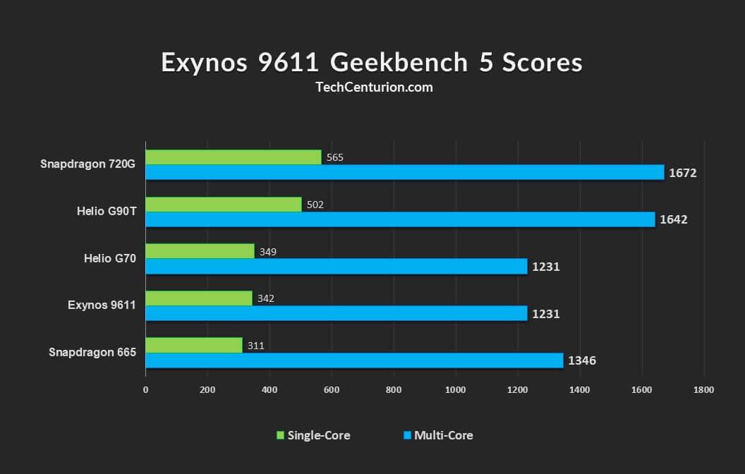 Geekbench 5 Score 9611
