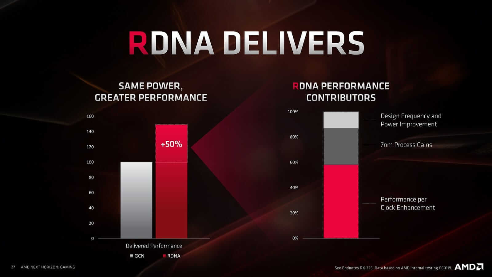 GCN vs RDNA Performance