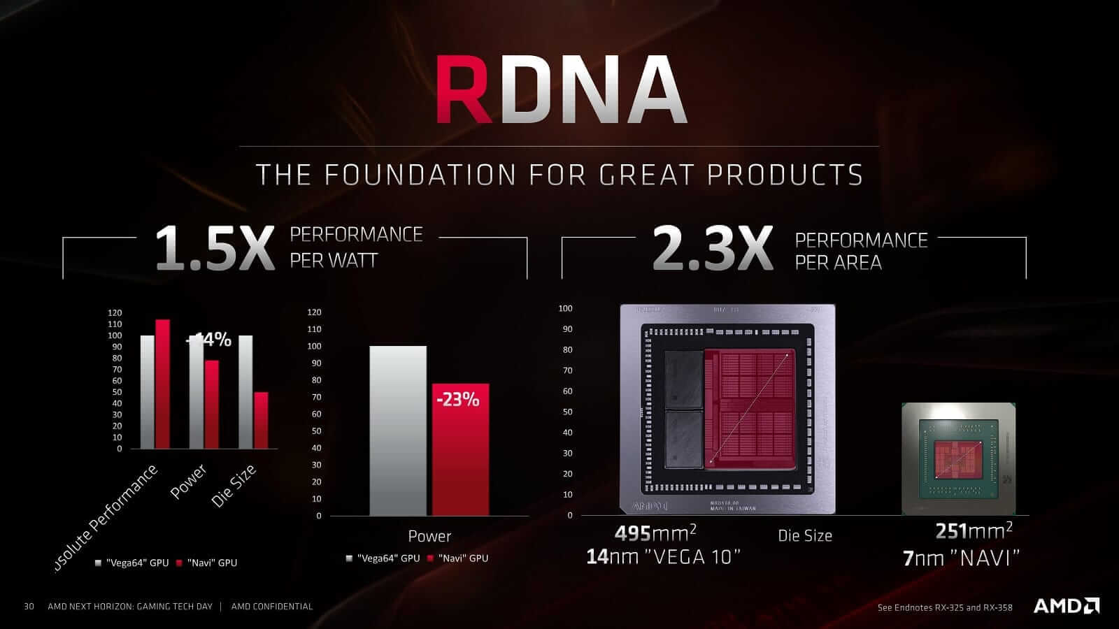 RDNA Performance per Watt and Area