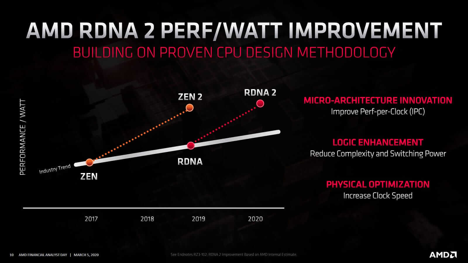 RDNA2 Performace Per Watt Improvement