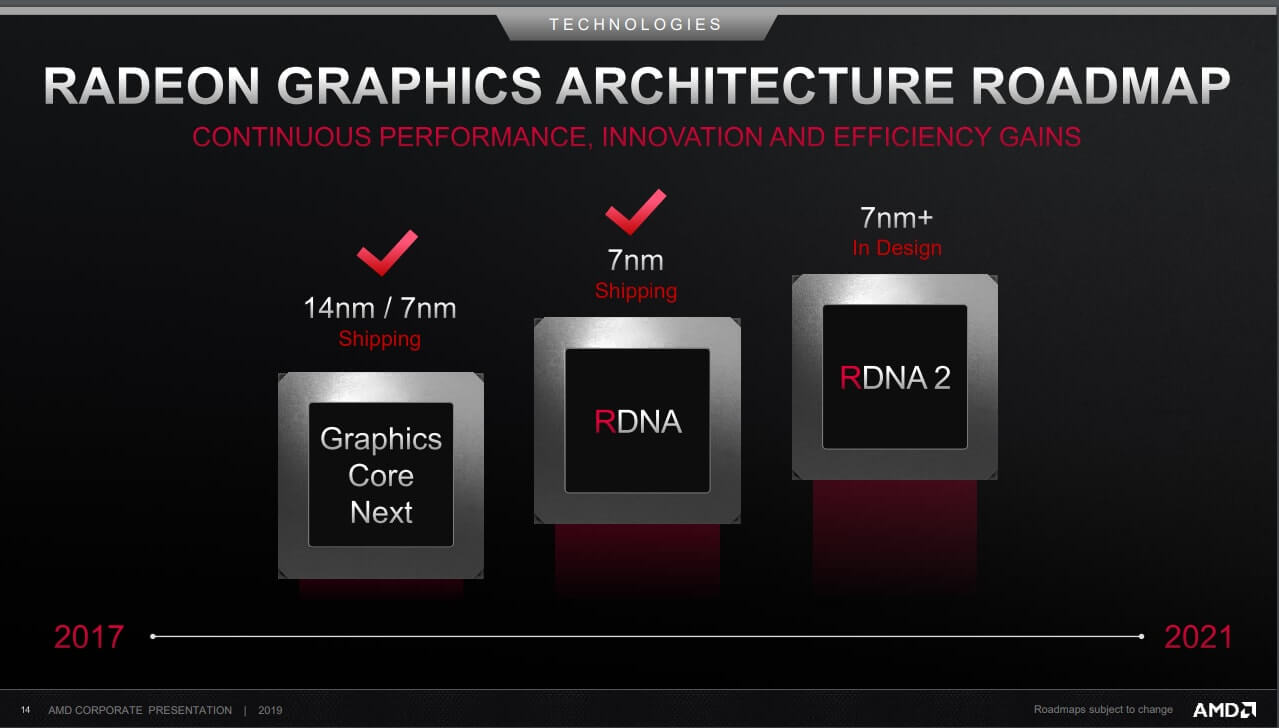 Radeon Graphics Architecture Roadmap