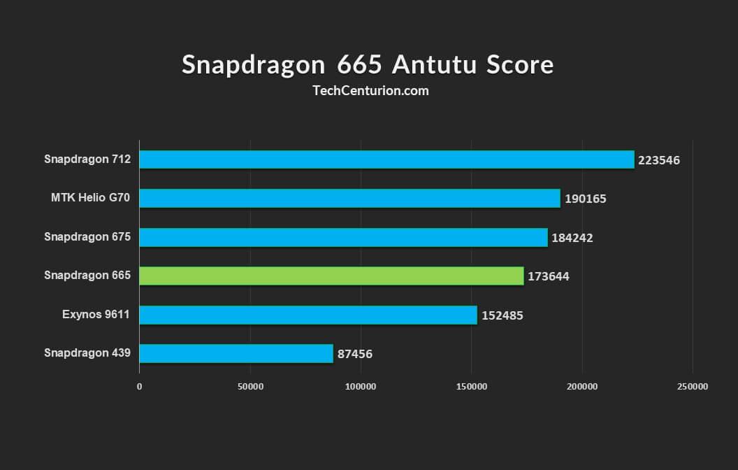 Snapdragon 665 Antutu