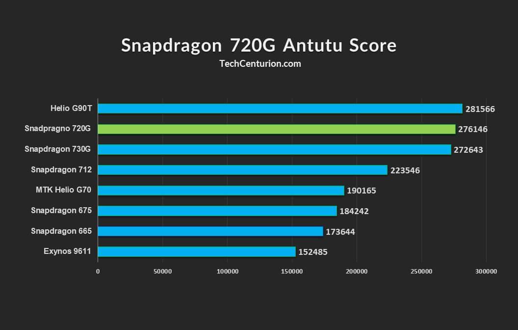 Snapdragon 720G Antutu Benchmark