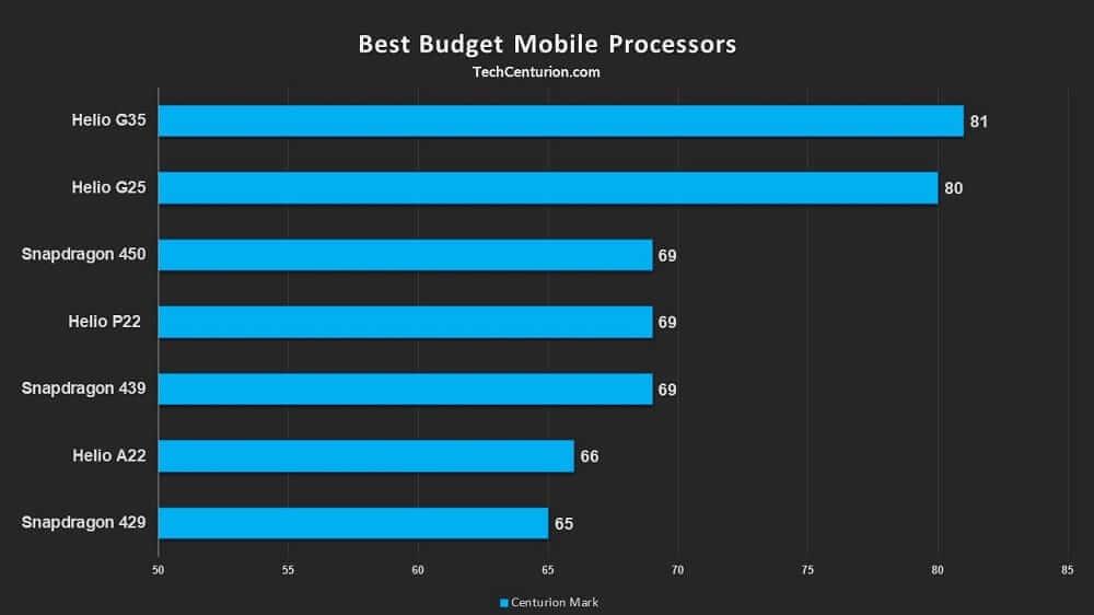 Best Budget Processors